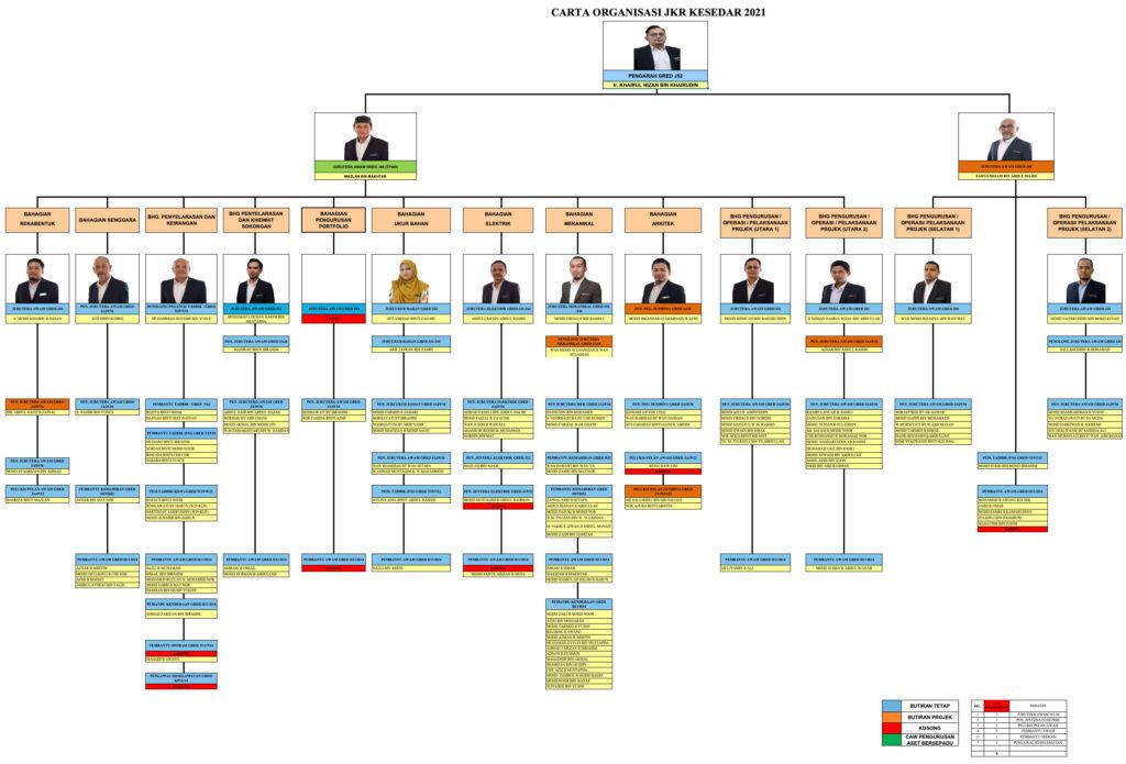 CARTA ORGANISASI JKR KESEDAR 2021